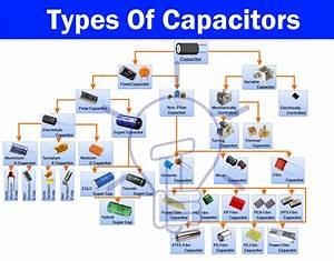Capacitor  U0026 Types Of Capacitors