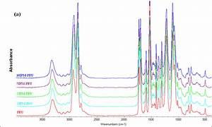 A  Ftir Spectra Of Polyether