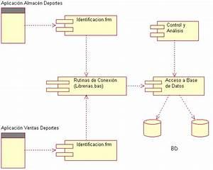 Diagramas De Componentes Uml