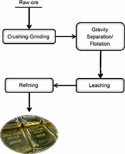 A General Overview Of Gold Processing Steps