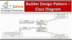 Builder Design Pattern - Class Diagram