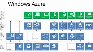 Windows Azure Interactive Feature Map