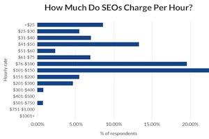 Search Engine Optimization Cost by Search Engine Optimization Pricing How Much Agencies And