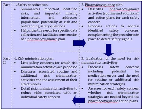 action plan for medication error The national medication management plan the mmp is based on the medication action plan developed by the safe reducing medication errors by 70% and adverse.
