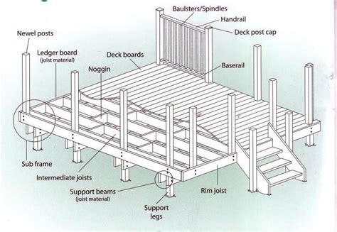 diy deck plansall  tecnical stuff backyard paradise pinterest deck plans decking
