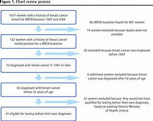 Recognizing Brca Gene Mutation Risk Subsequent To Breast