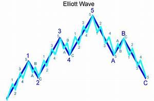 X Wave Elliot Metatrader 4 Indicator