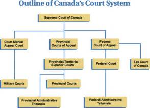 Federal Court System Structure