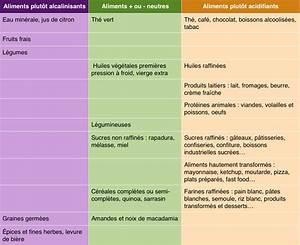 Ou Trouver De L Acide Citrique : aliment acidifiant ou alcalinisant qu 39 es aqu sleevup ~ Dailycaller-alerts.com Idées de Décoration