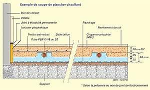 Chauffage Au Sol Prix : chauffage au sol eau chaude id e chauffage ~ Premium-room.com Idées de Décoration