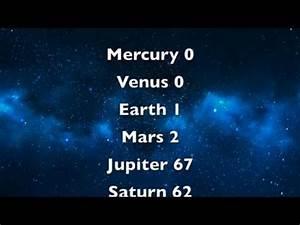 Uranus moons – buzzpls.Com