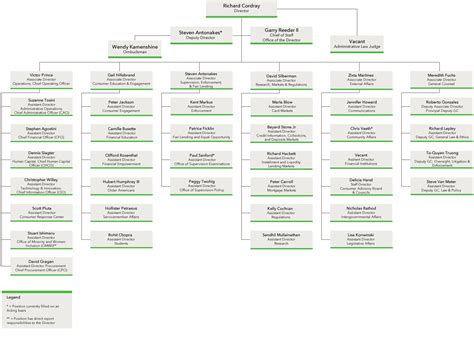 bureau of finance consumer financial protection bureau strategic plan fy
