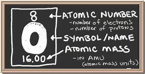 Chem4Kids Oxygen Orbital and Bonding Info