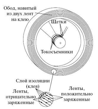 Супермаховик Нурбея Гулиа – механический накопитель энергии vladimirtan — LiveJournal