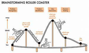 Roller Coaster Potential And Kinetic Energy