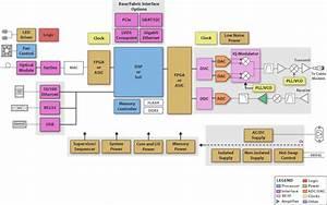 Block Diagram  Sbd  - Cable Modem Termination System