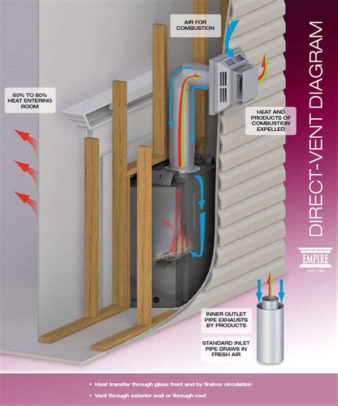 direct vent image fireplace knowledge