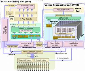 A Look At Nec U2019s Latest Vector Processor  The Sx