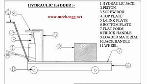 Mechanical Project On Hydraulic Fork Lift