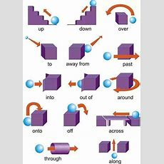 Prepositions Of Movement In English Grammar  Anglais  English Prepositions, English Course