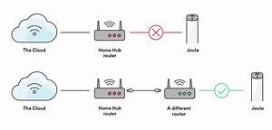 What Do I Need To Know About The Issue With Bell Canada Home Hub Routers   U2013 Chefsteps