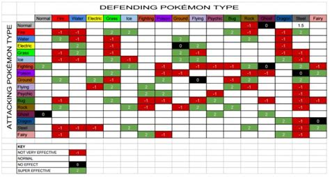 25+ Best Ideas About Pokemon Weakness Chart On Pinterest