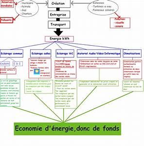 Reduire Consommation Electrique : r duire la consommation d 39 nergie lectrique schema ~ Premium-room.com Idées de Décoration