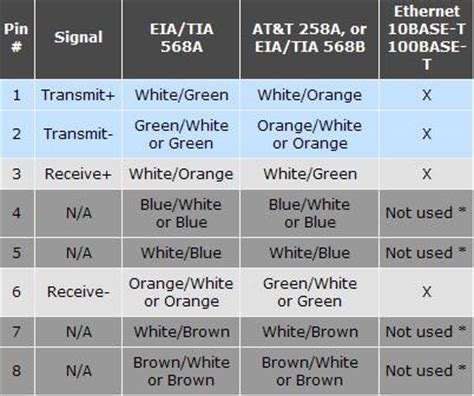Category 5 Wiring Standard by Network King How To Make Your Ethernet Crossover Cable