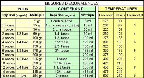 tableau de conversion pour la cuisine tableau de mesure gr en ml ou équivalence pour cuisine
