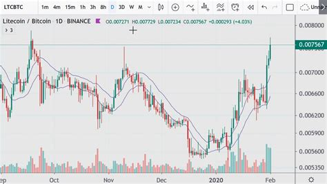 As for his thoughts on bitcoin in 2020, a chart analysis based on btc price movement throughout its history had him convinced that btc will hit the value of $91,000. Litecoin and Bitcoin Charts 2020.02.01 - YouTube
