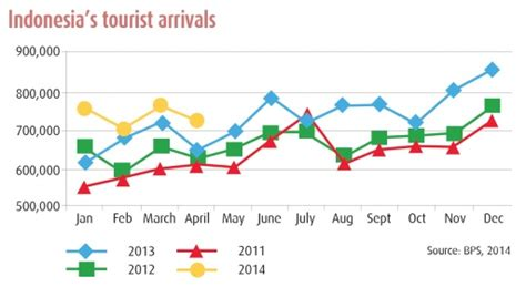 chinese tourists overtake australian arrivals  indonesia