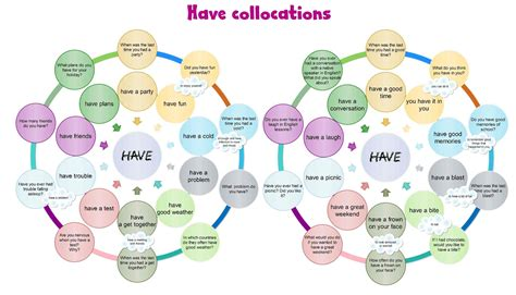 Learn The Collocations With Have