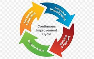 Continual Improvement Process Pdca Organization  Png