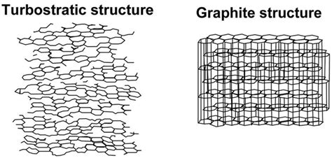 turbostratic crystallite structure    porous intermediate stage  amorphous