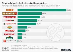 Entwicklung Hypothekenzinsen Deutschland : infografik deutschlands beliebteste baum rkte statista ~ Frokenaadalensverden.com Haus und Dekorationen