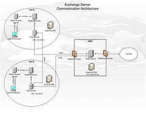 Windows Networking  Exchange Server Communication Architecture
