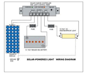 Build Solar Powered Outdoor Floodlight Dti