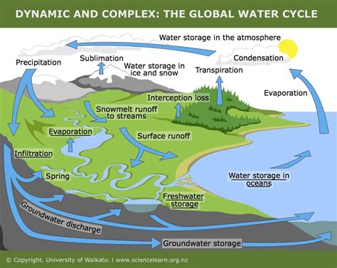 Water Cycle Images Dynamic And Complex The Global Water Cycle Science