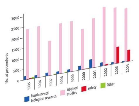 animal testing statistics ideas  pinterest