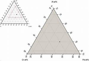 Download Ternary Phase Diagram Software  Solucalc  Chemix