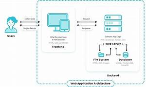 How Web Apps Work