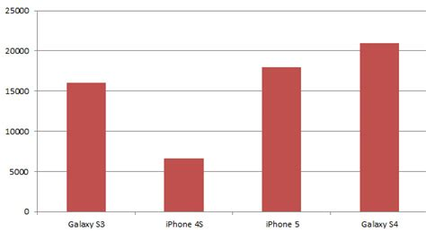 what s better galaxy or iphone samsung galaxy s4 vs iphone 5