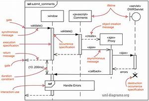 Deal With Sequence Diagram  U2013 Uml 2 0   U2013 Come As You Are