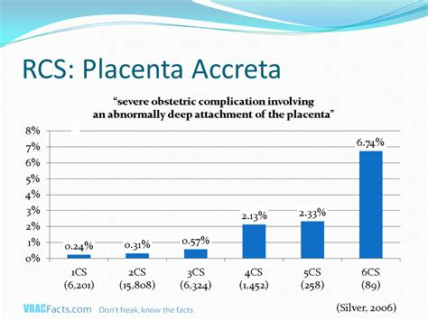 c section complications risk of serious complications increase with each cesarean