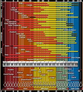 Frequency Spectrum Chart For Mixing Audio The Only Eq Chart You 39 Ll Ever Need Audio Issues