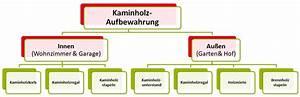 Kaminholz Stapeln Wohnzimmer : holzstapelregal holzregal zum holz stapeln in graben ~ Michelbontemps.com Haus und Dekorationen