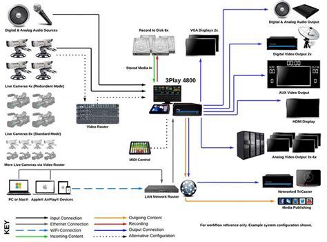 Genlock Wiring Diagram by Biway Media Houston Digital Edit And 3d Animation