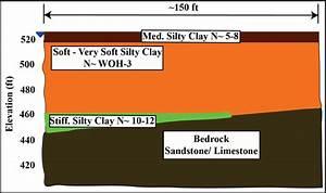 Generalized Soil Profile