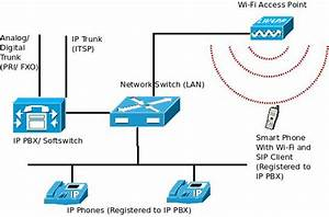 Receive Your Pbx Land Line Calls Through Sip Clients On Wi