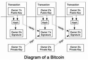 How Bitcoin System Works  Earning Bitcoins With Personal